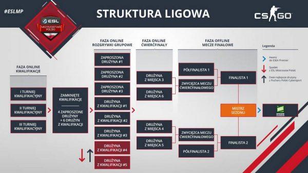 struktura ligowa esl mistrzostwa polski cs go