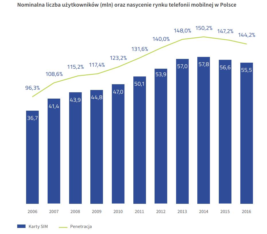 liczba użytkowników oraz nasycenie rynku telefonicznego w Polsce