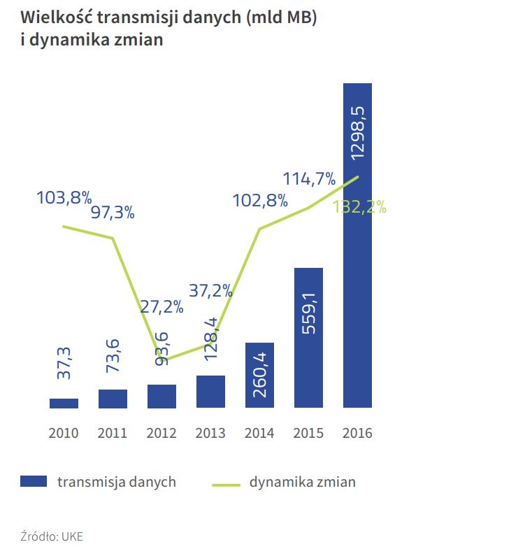 wielkość transmisji danych i dynamika zmian