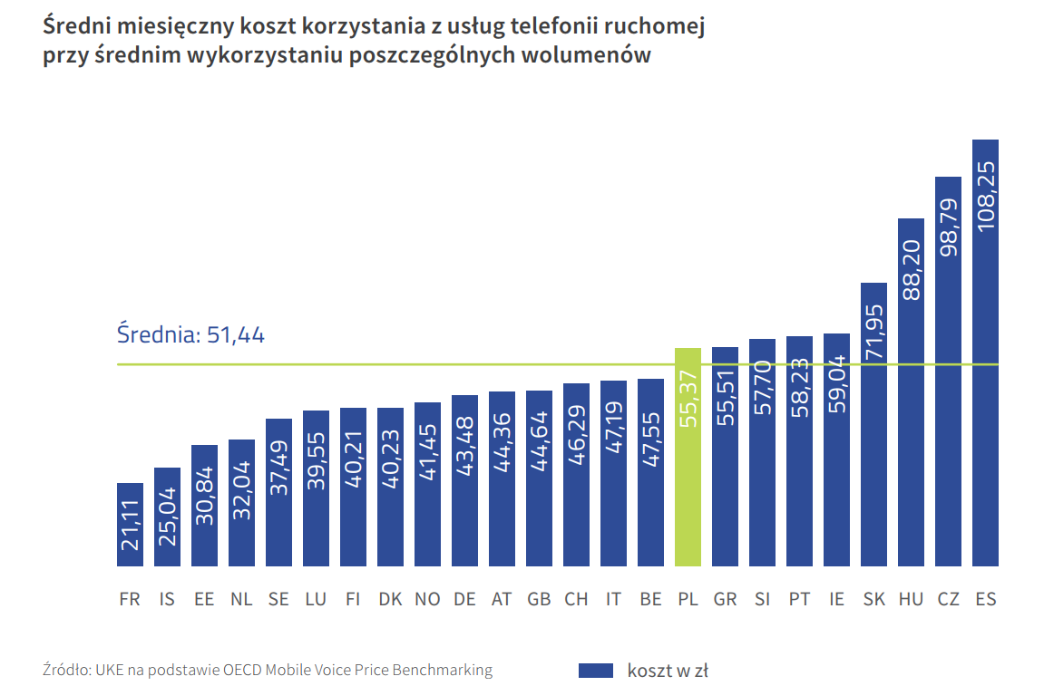 średni miesięczny koszt korzystania z usług telefonii ruchomej przy średnim wykorzystaniu poszczególnych wolumenów