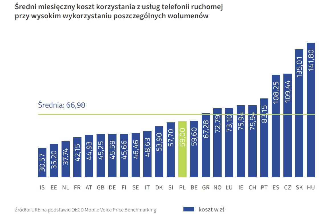 średni miesięczny koszt korzystania z usług telefonii ruchomej przy wysokim wykorzystaniu poszczególnych wolumenów