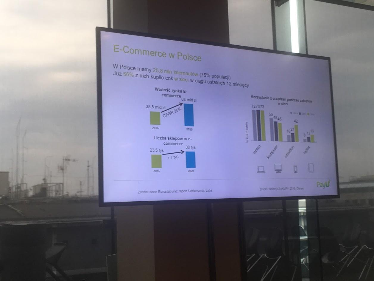 e-commerce w Polsce