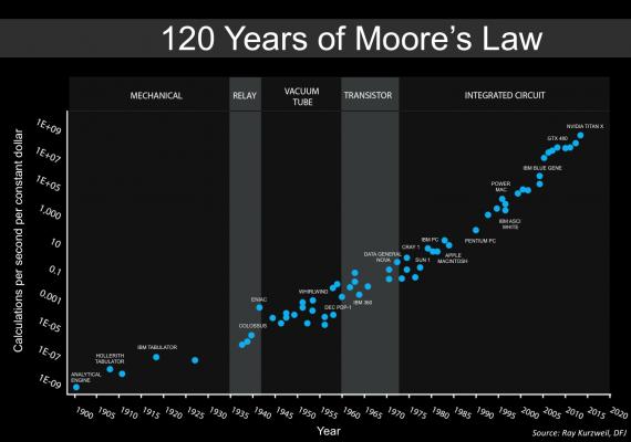 120 lat prawa moora