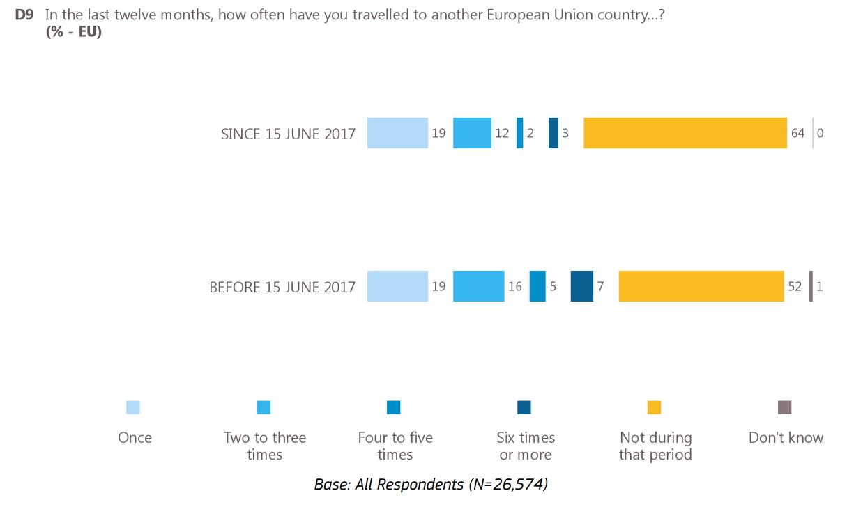 w ostatnim roku jak często podróżowałeś doinnego kraju UE? - badanie