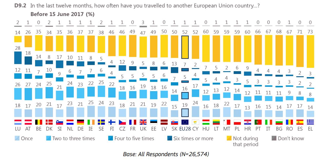 w ostatnim roku jak często podróżowałeś doinnego kraju UE? - badanie zpodziałem nakraje przed15 czerwca 2017