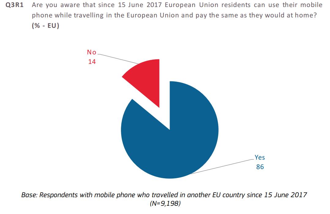świadomość płacenia zausługi telekomunikacyjne tyle samo wUE od15 czerwca 2017