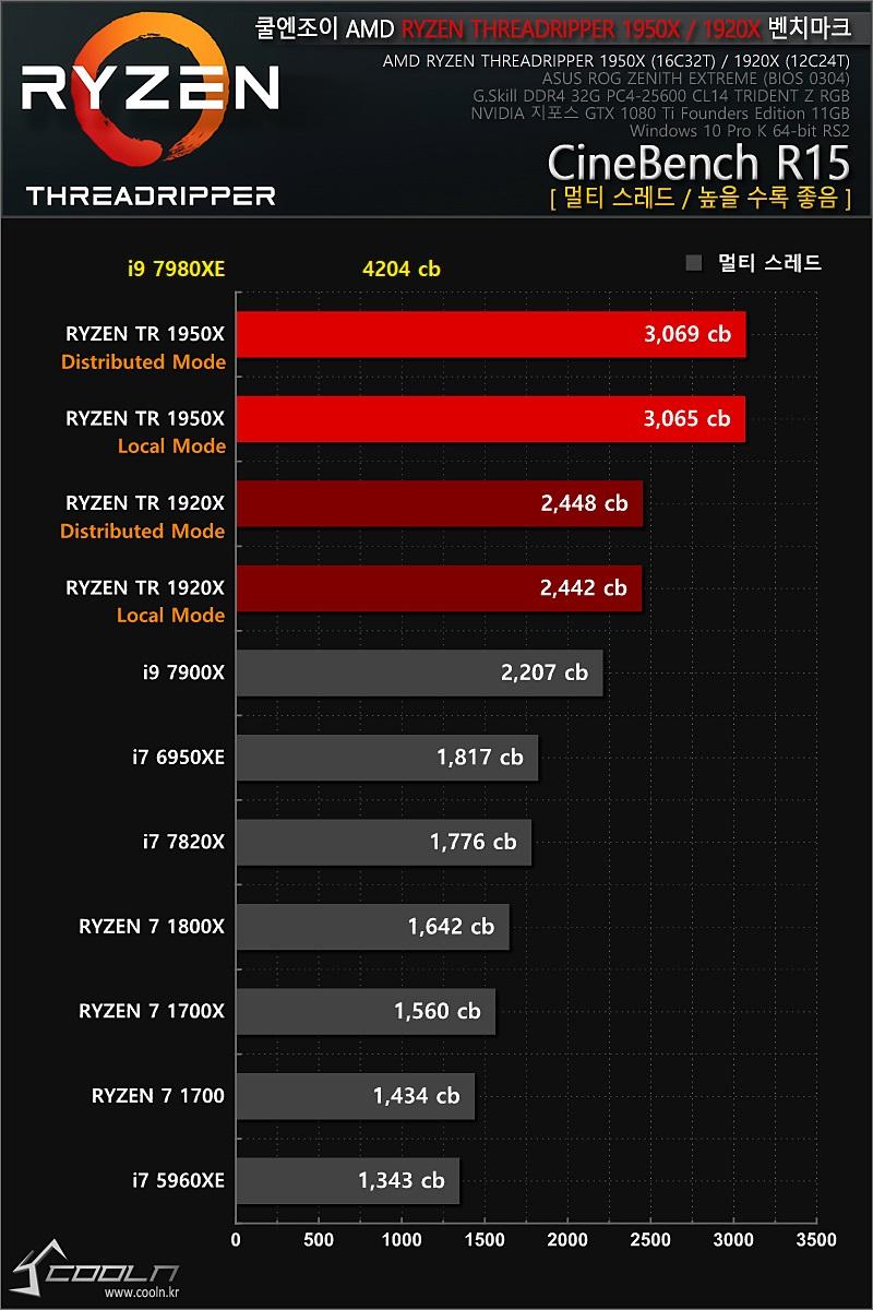 Core i9-7980XE - Cinebench R15 - test wielowątkowy
