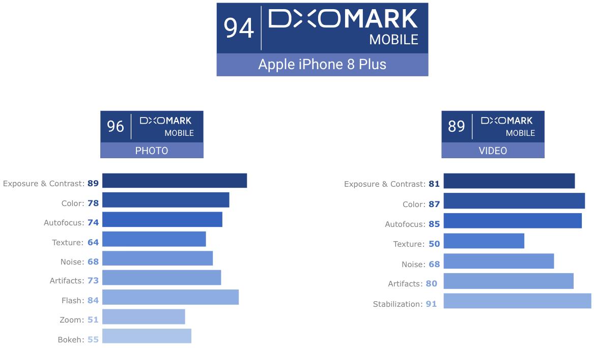 iphone 8 plus dxomark
