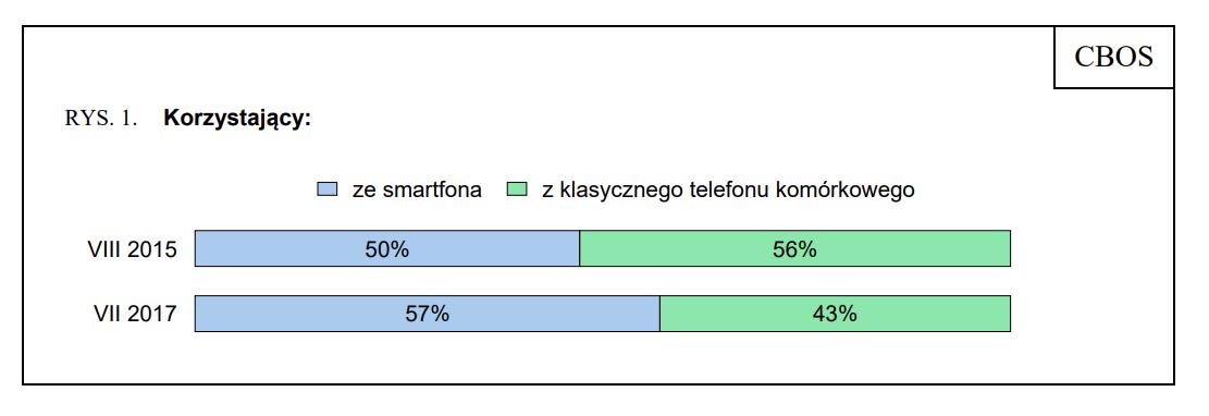 cbos statystyki korzystający ze smartfona i z klasycznego telefonu
