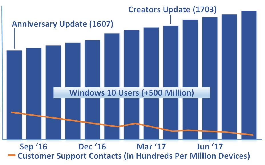 windows 10 - ilość użytkowników windowsa 10