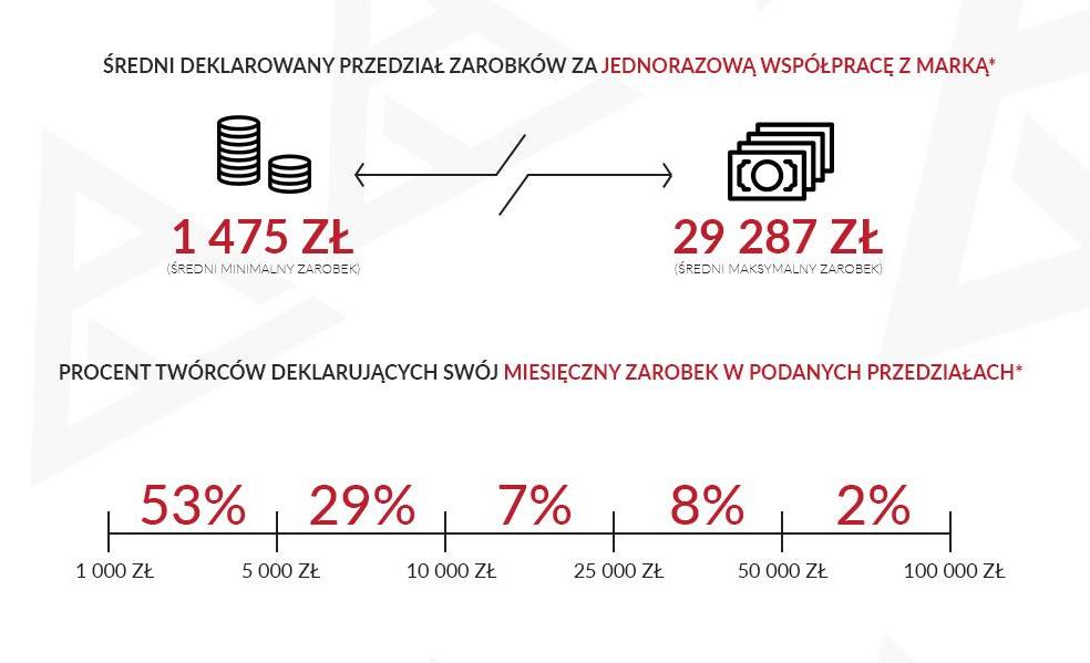 średni deklarowany przedział zarobków za współpracę z marką - polski youtube