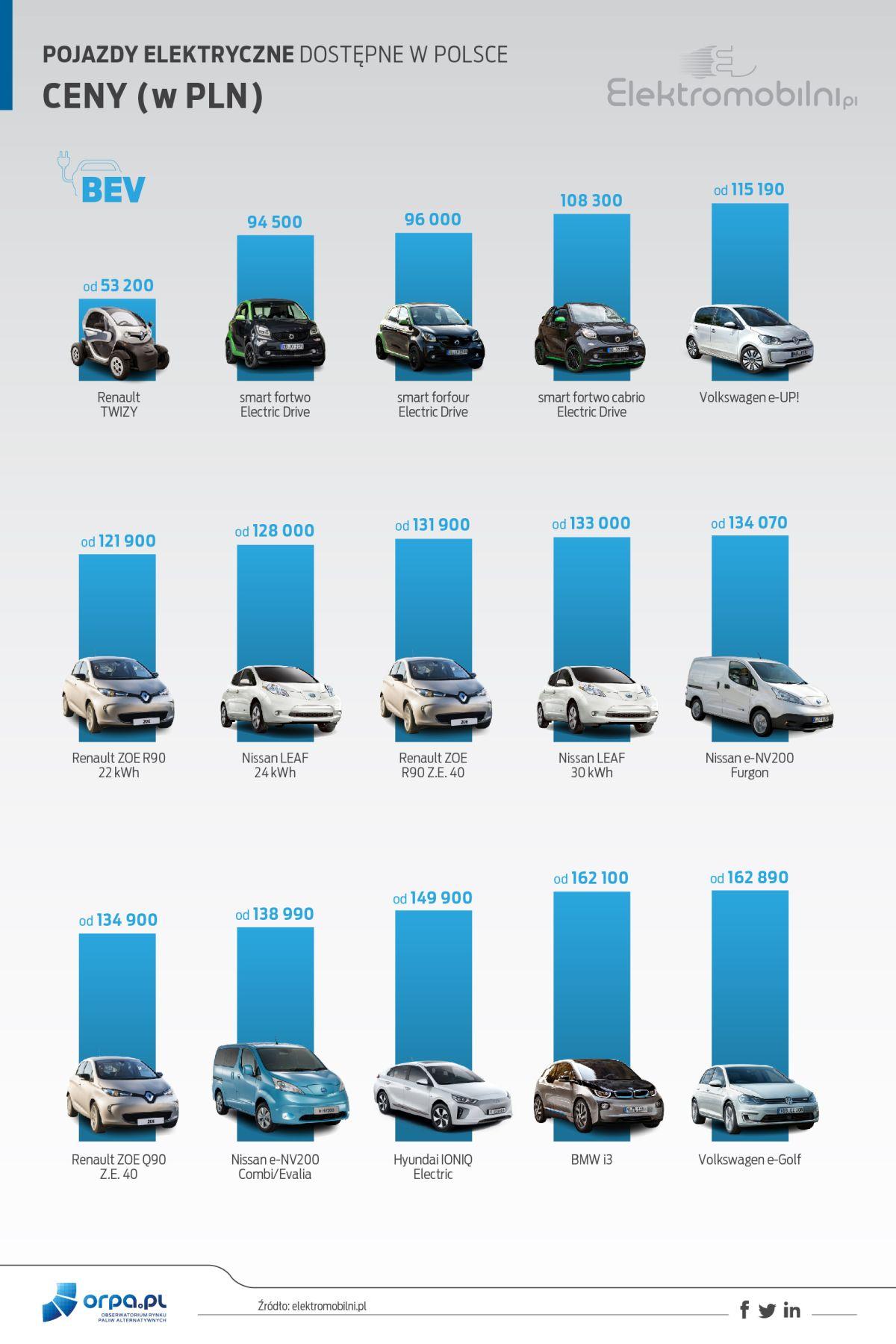 samochód elektryczny w Polsce - ceny