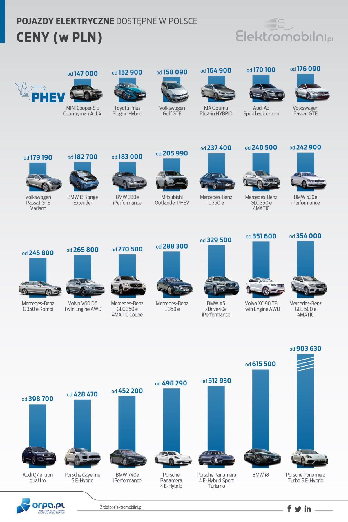 samochód elektryczny - ceny