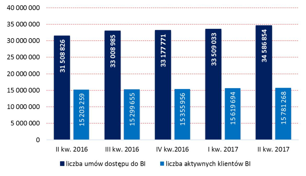 bankowość elektroniczna - liczba klientów