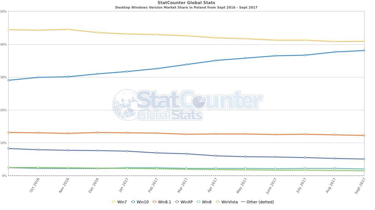 Statystyki systemów Windows w Polsce - Windows 10, Windows 7