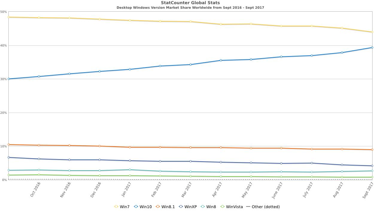 Statystyki systemów Windows - Windows 10, Windows 7