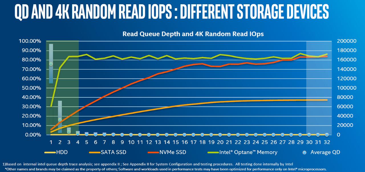 NAND vs 3D XPoint - random read iops