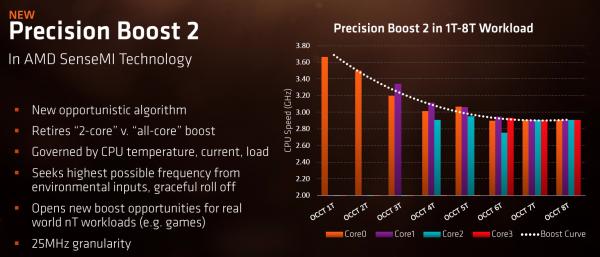 AMD APU Precistion Boost 2