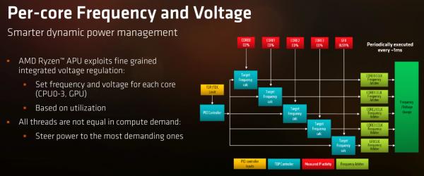 AMD APU Ryzen 5 2500U