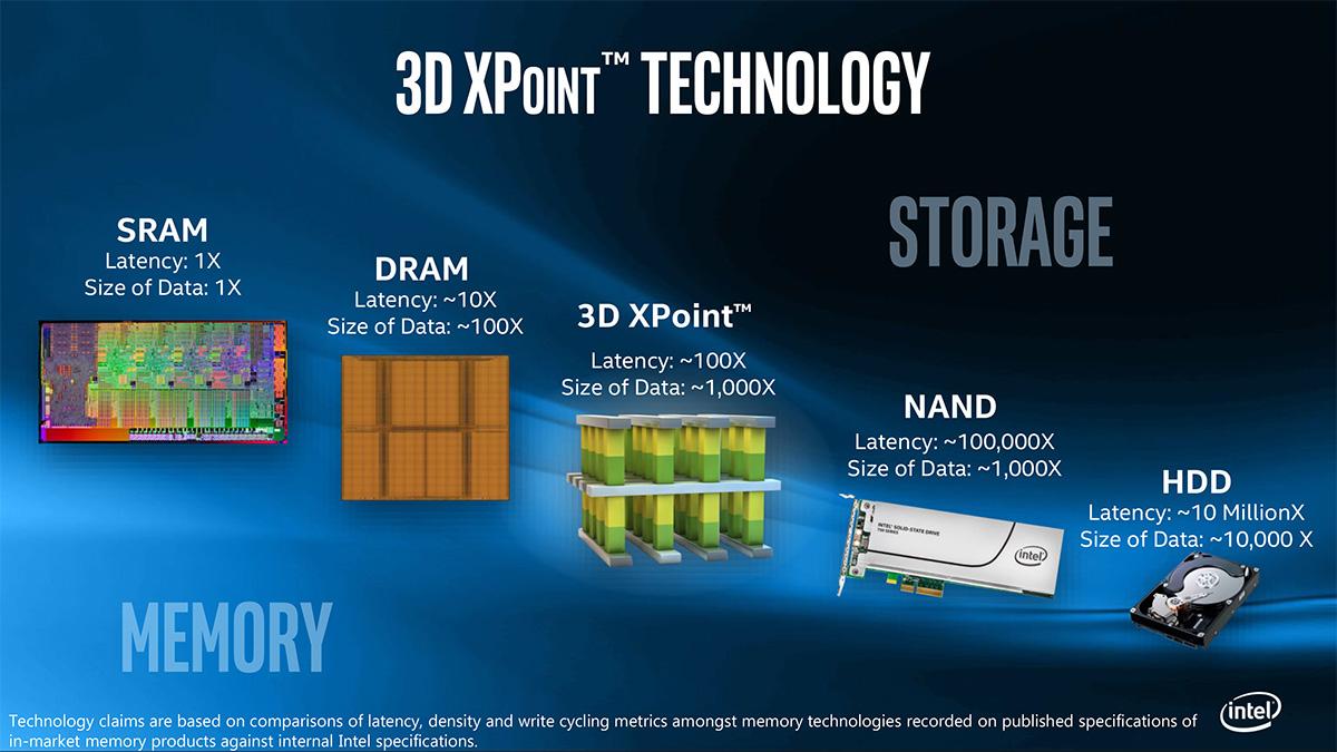 Intel 3D Xpoint NAND porównanie