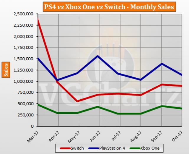 Sprzedaż PS4 Xbox One Nintendo Switch