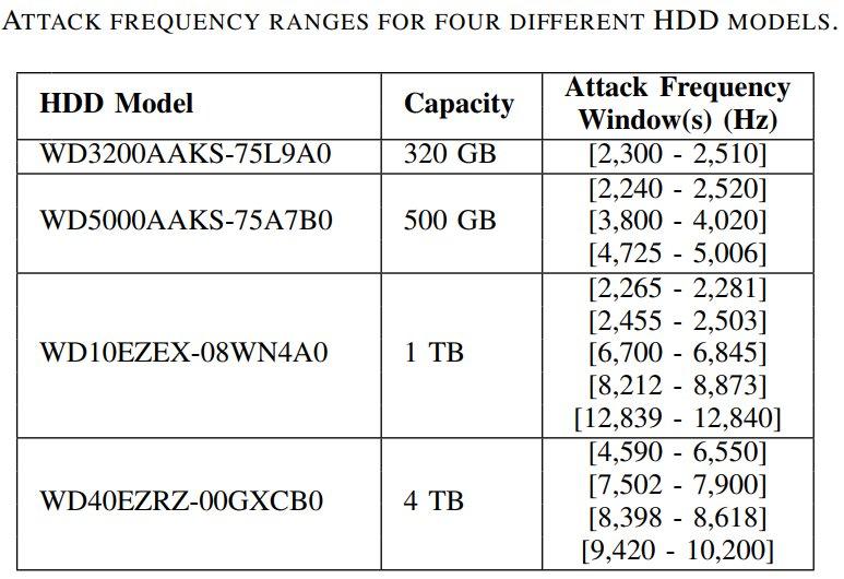 Atak dźwiękowy nadyski HDD  częstotliwości