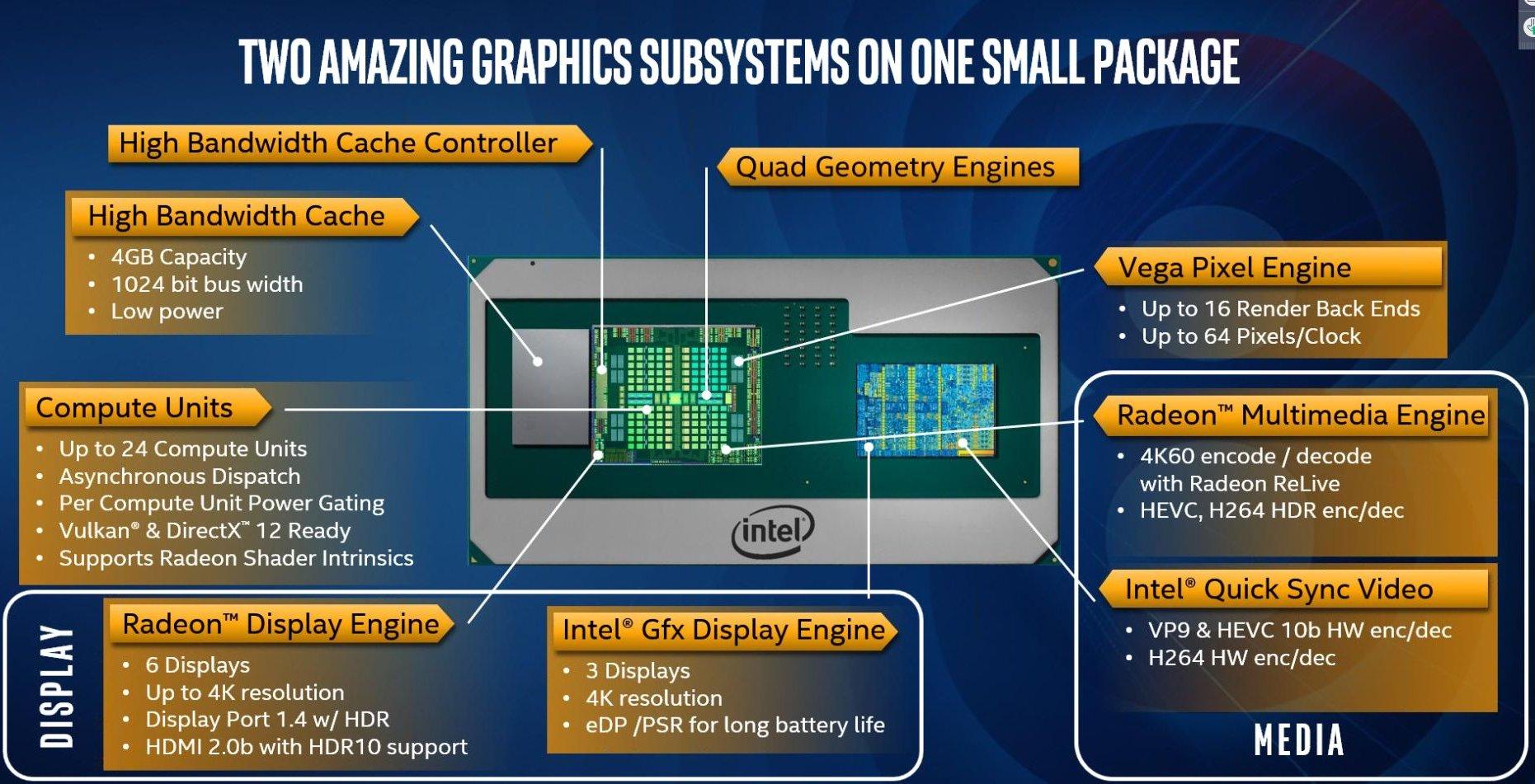 Intel Core Vega M opis GPU