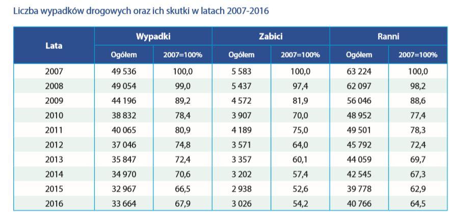 wypadki w polsce statystyki