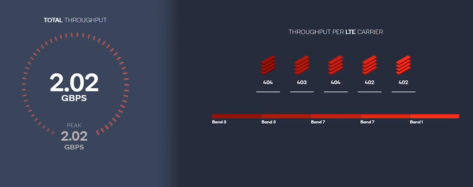 Qualcomm X24 osiąga nawet 2 Gbps