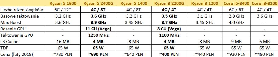 AMD Ryzen 5 2400G Ryzen 3 2200G specyfikacja