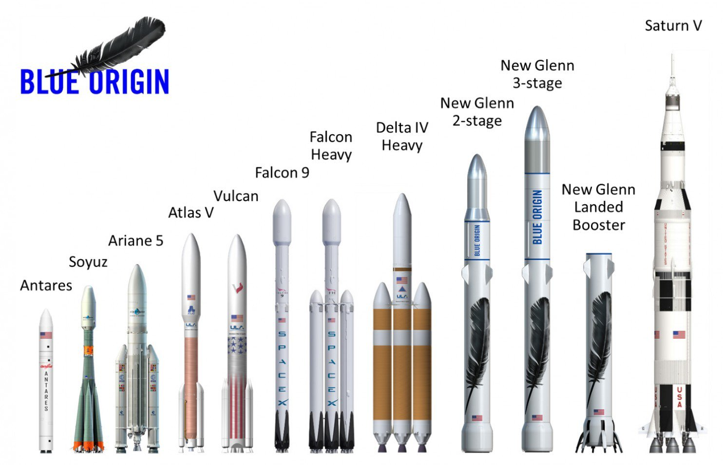 SpaceX Blue Origin porównanie rakiet