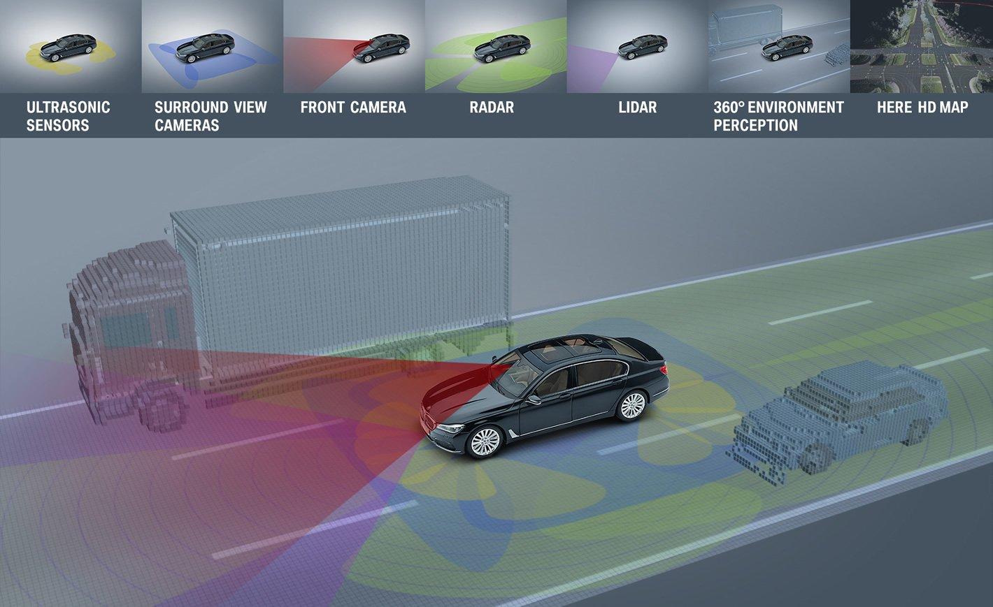 Wirtualny obraz sytuacji na drodze