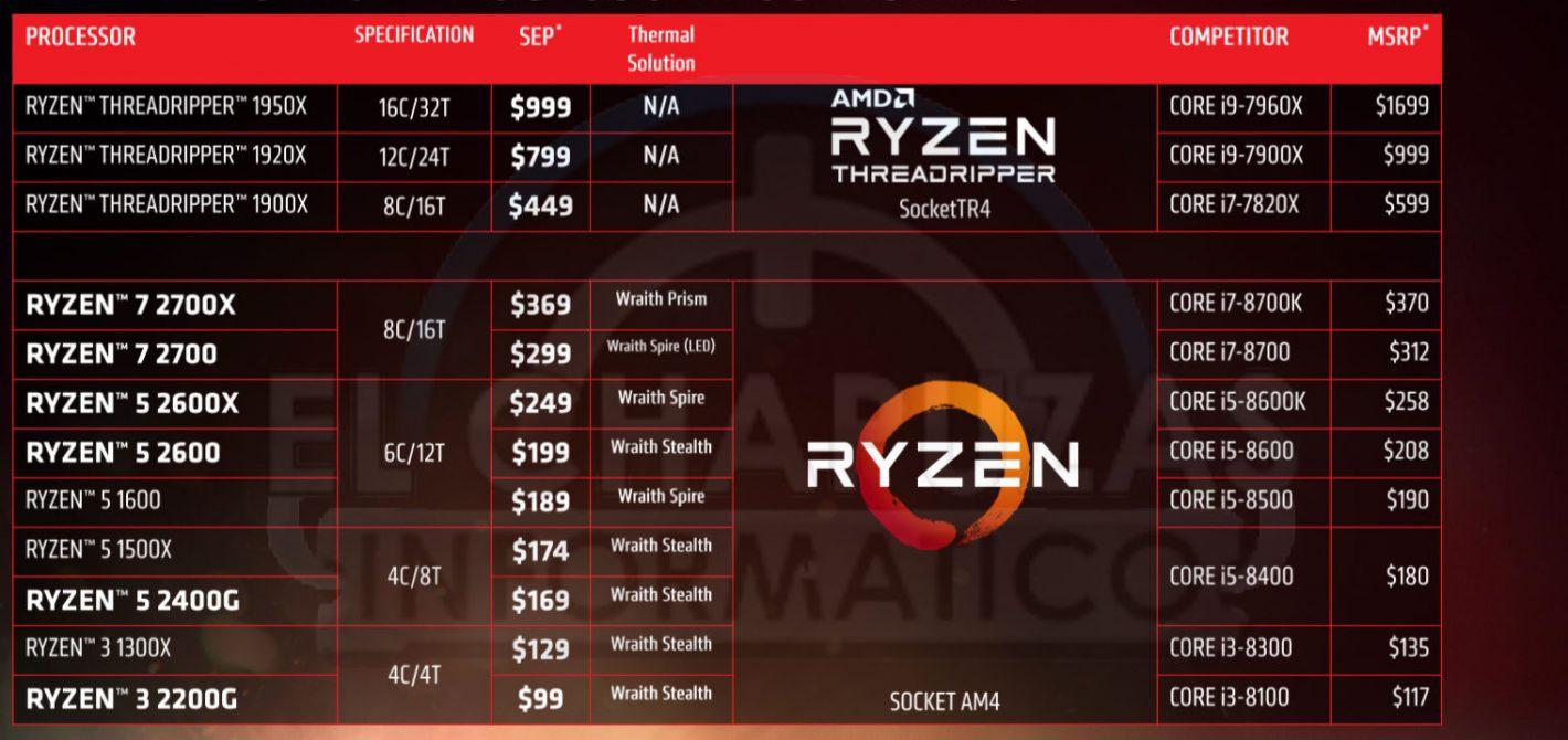 AMD Ryzen 7 2700 Ryzen 5 2600 ceny procesorów