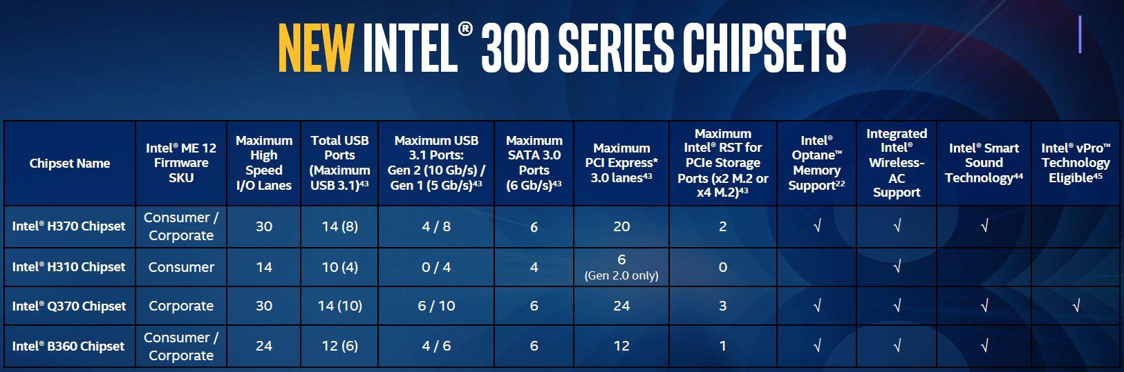 Specyfikacja chipsetów Intel H370 B360 Q370 H310