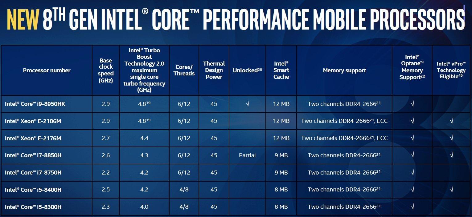 Specyfikacja procesorów Core i9-8950HK Core i7-8850H Core i7-8750H Core i5-8400H