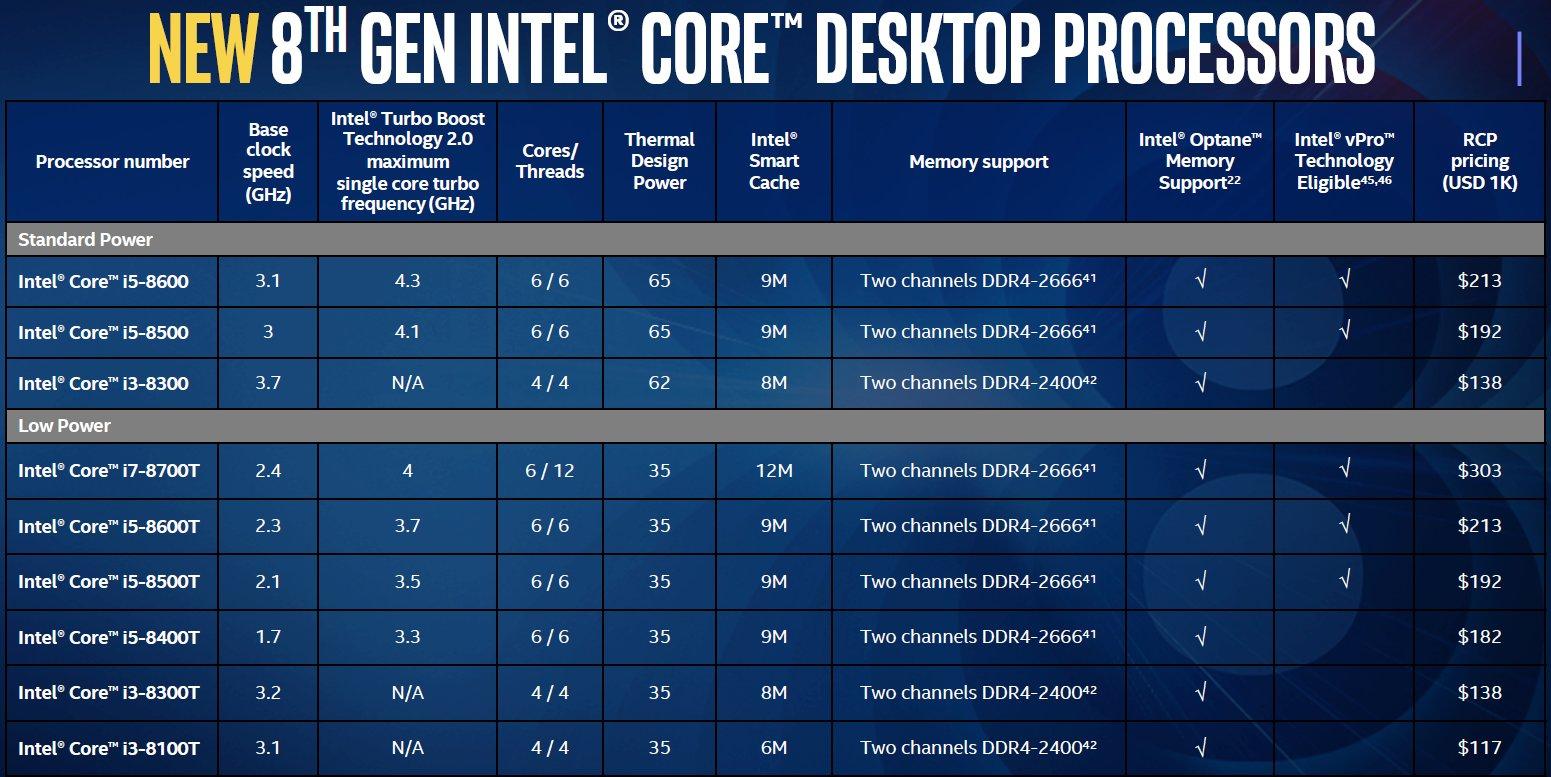 Specyfikacja procesorów Core i5-8600, Core i5-8500 Core i3-8300