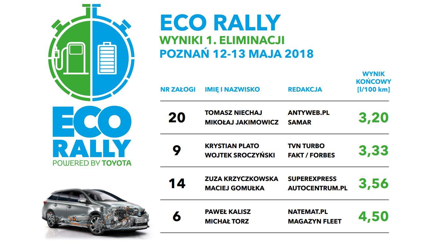 Toyota Eco Rally - klasyfikacja końcowa
