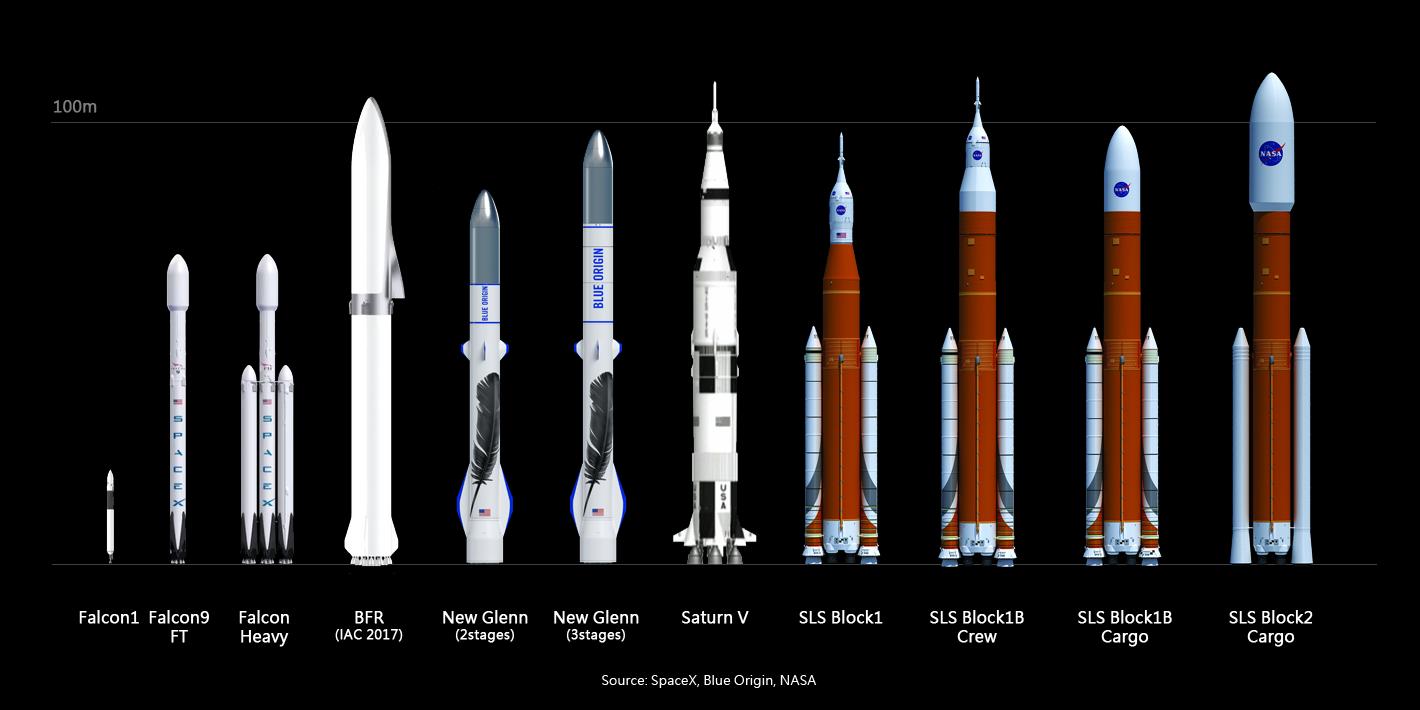 New Glenn, SpaceX BFR, SLS porównanie rakiet
