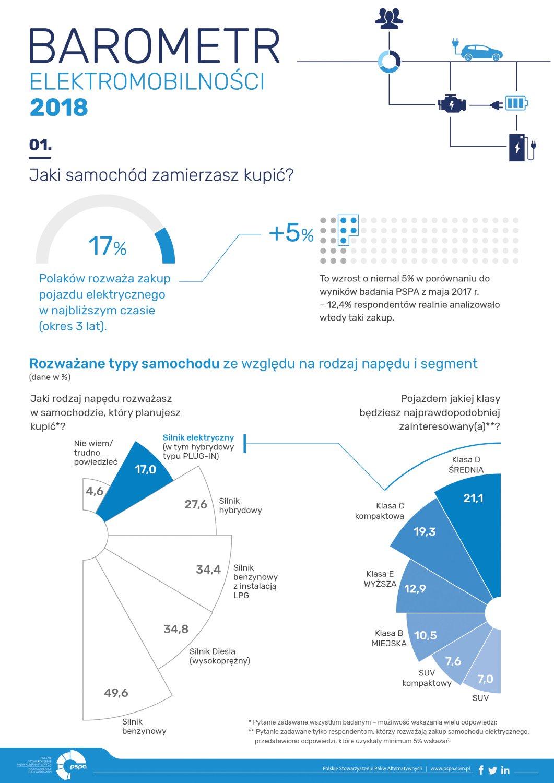 raport barometru elektromobilności 2018