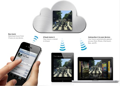 Apple - iCloud - All your music on all your devices.