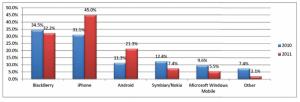 Raport popularności smartfonów wśród klientów biznesowych