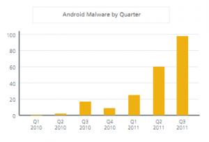 Złośliwe oprogramowanie na Androida