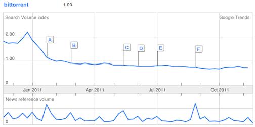 BitTorrent - spadek wejść dzięki blokadzie Google'a