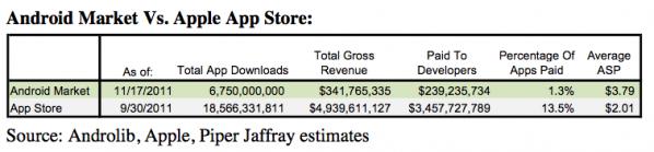 Przychody z e-sklepów