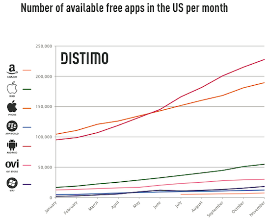 Przyrost darmowych aplikacji