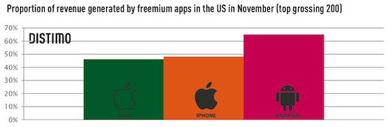 Przyrost aplikacji typu freemium