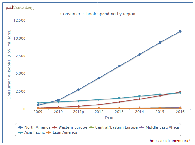 Global e-book market by 2016