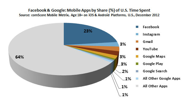 th21-800-facebook-comscore-time-spent