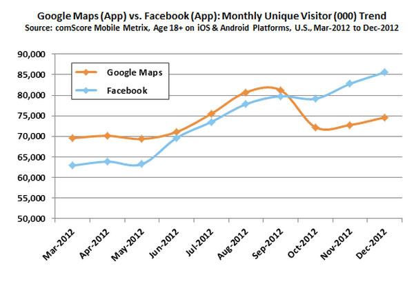th21-800-facebook-vs-google-maps-comscore_0