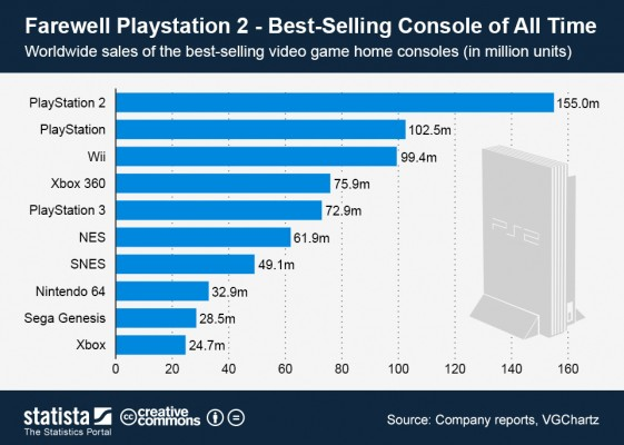ChartOfTheDay_937_best_selling_video_game_home_consoles_n